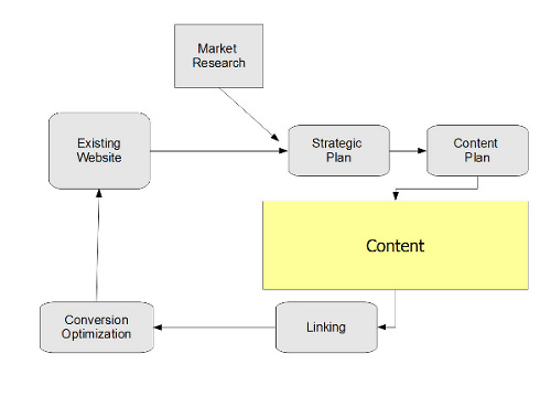 marketing-plan for seo